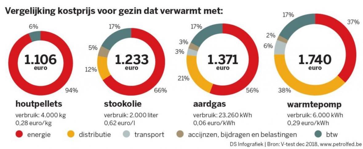 vergelijking kostprijs groene warmte